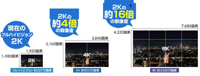 4K8Kの特徴