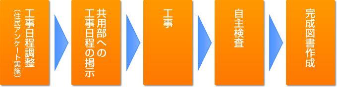 マンションインターホンリニューアルの流れイメージ図
